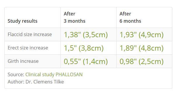 Phallosan results